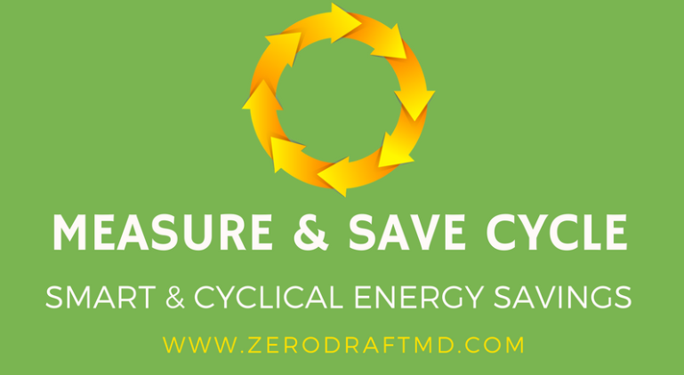 The Measure & Save Cycle